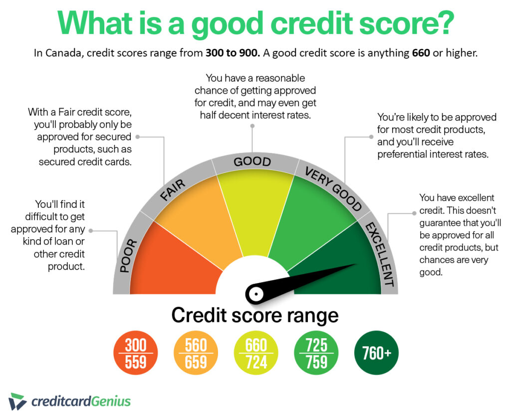 Credit – Who is keeping score?